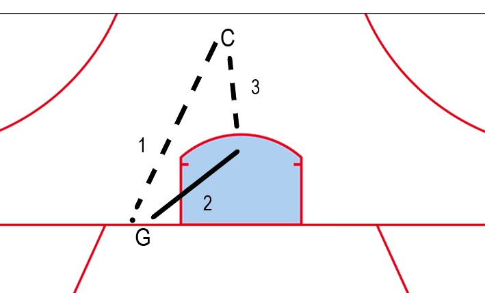 """Standard """"Post to slot"""" drill, with the addition of a pass from the goalie to start the drill."""