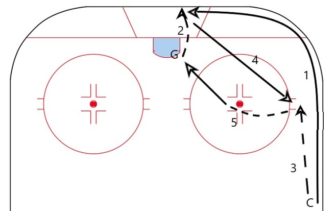 1. Coach rims the puck 2. Goalie stops the rim 3. Coach goes to half boards, receives pass from goalie 4. Coach takes a few strides towards the middle and shoots